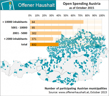 Austria's award-winning Open Spending portal turns two