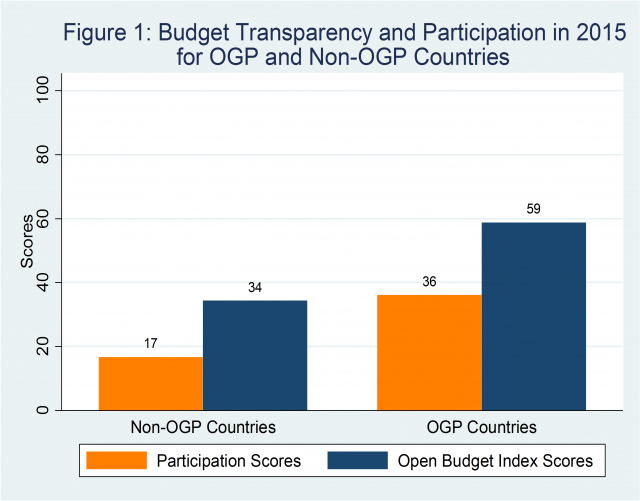 Participation is the Next Transparency Frontier for OGP